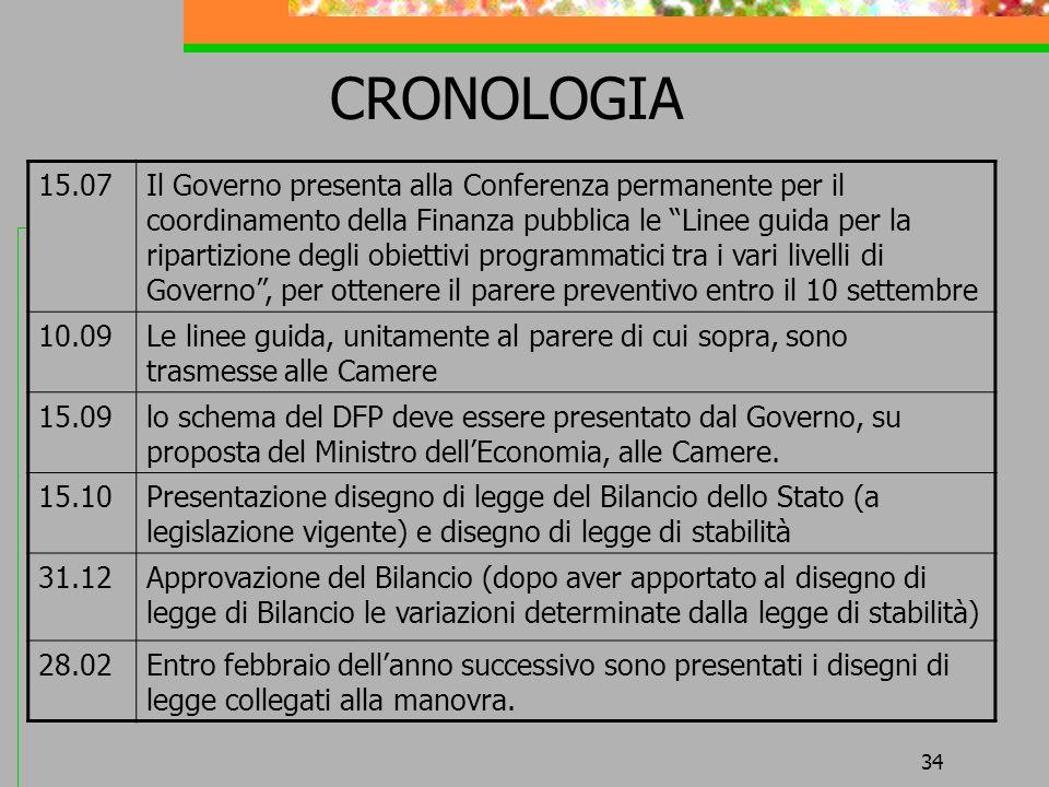 CRONOLOGIA 15.07.