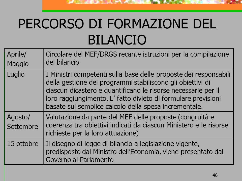 PERCORSO DI FORMAZIONE DEL BILANCIO