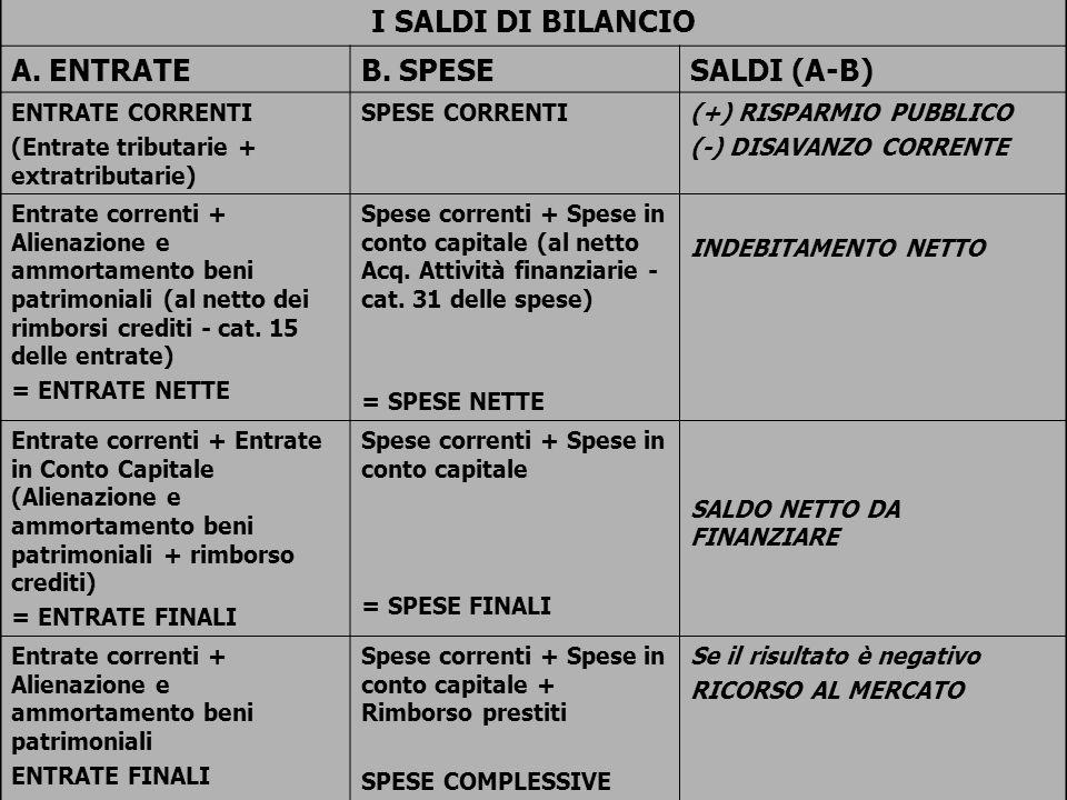 I SALDI DI BILANCIO A. ENTRATE B. SPESE SALDI (A-B) ENTRATE CORRENTI