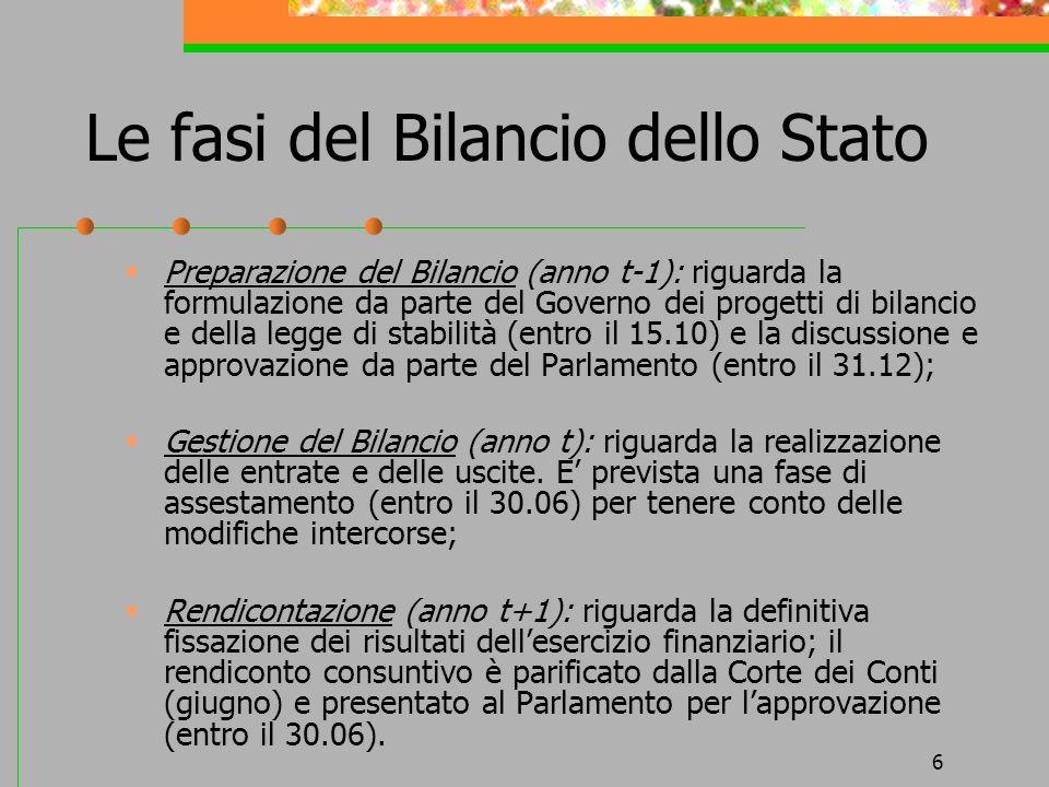 Le fasi del Bilancio dello Stato