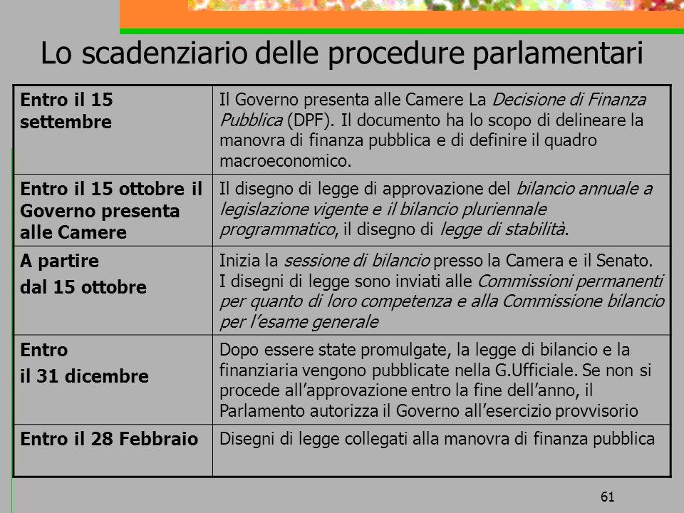 Lo scadenziario delle procedure parlamentari