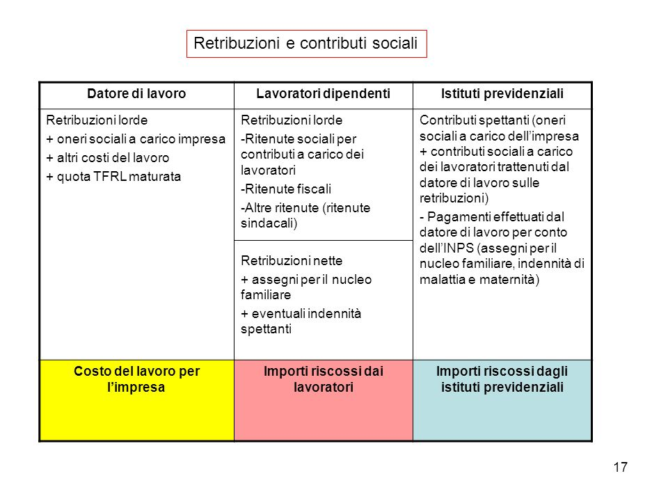 Retribuzioni e contributi sociali