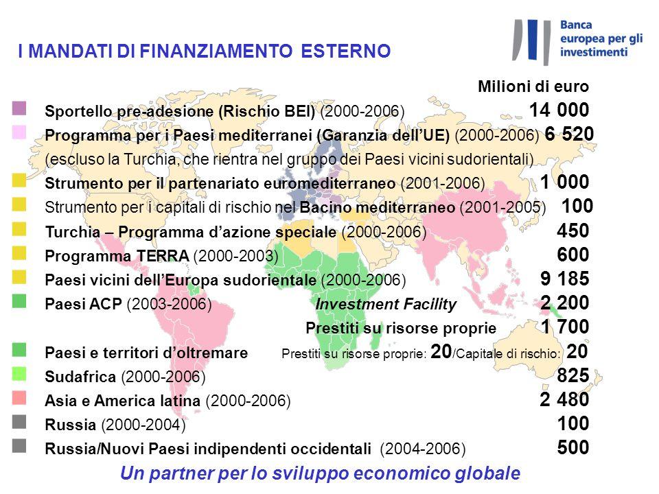 Sportello pre-adesione (Rischio BEI) (2000-2006) 14 000
