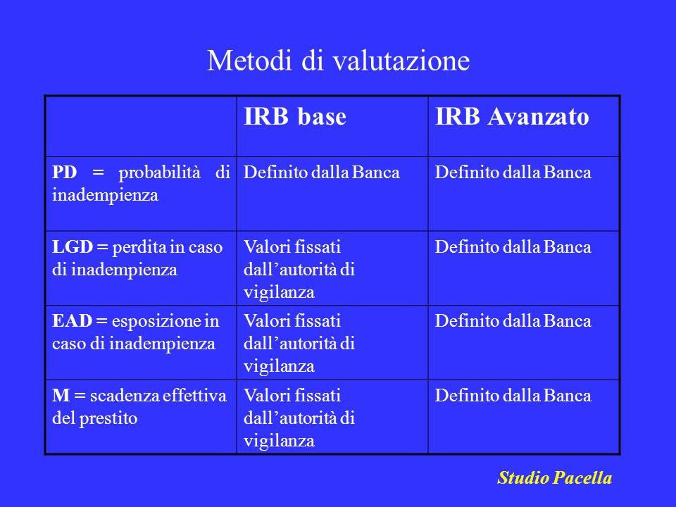 Metodi di valutazione IRB base IRB Avanzato