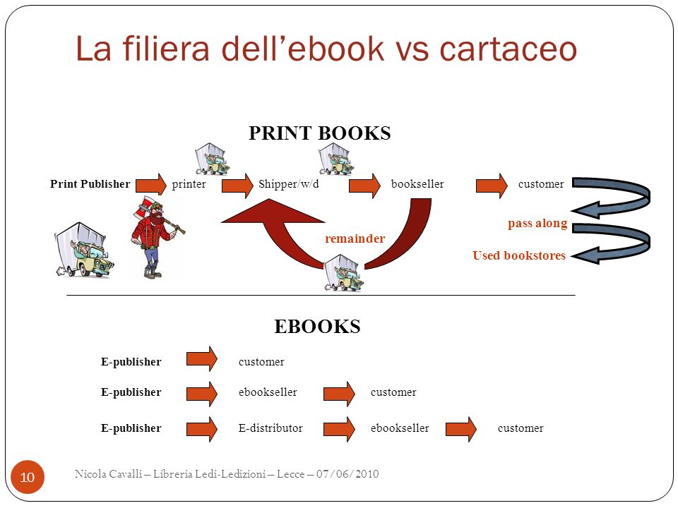 La filiera dell'ebook vs cartaceo