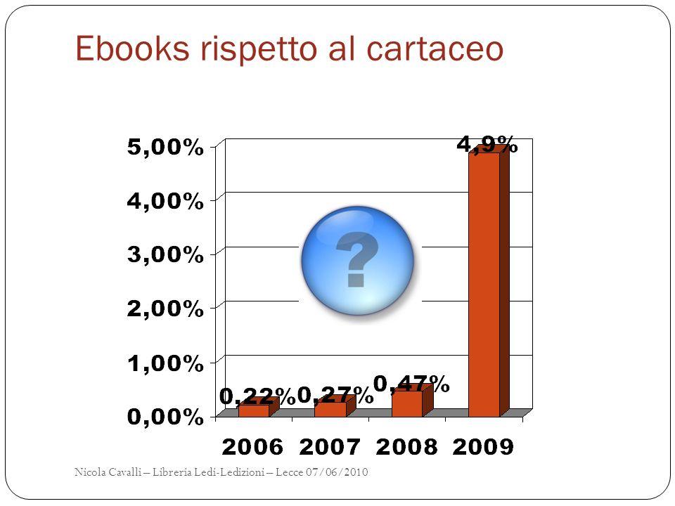 Ebooks rispetto al cartaceo