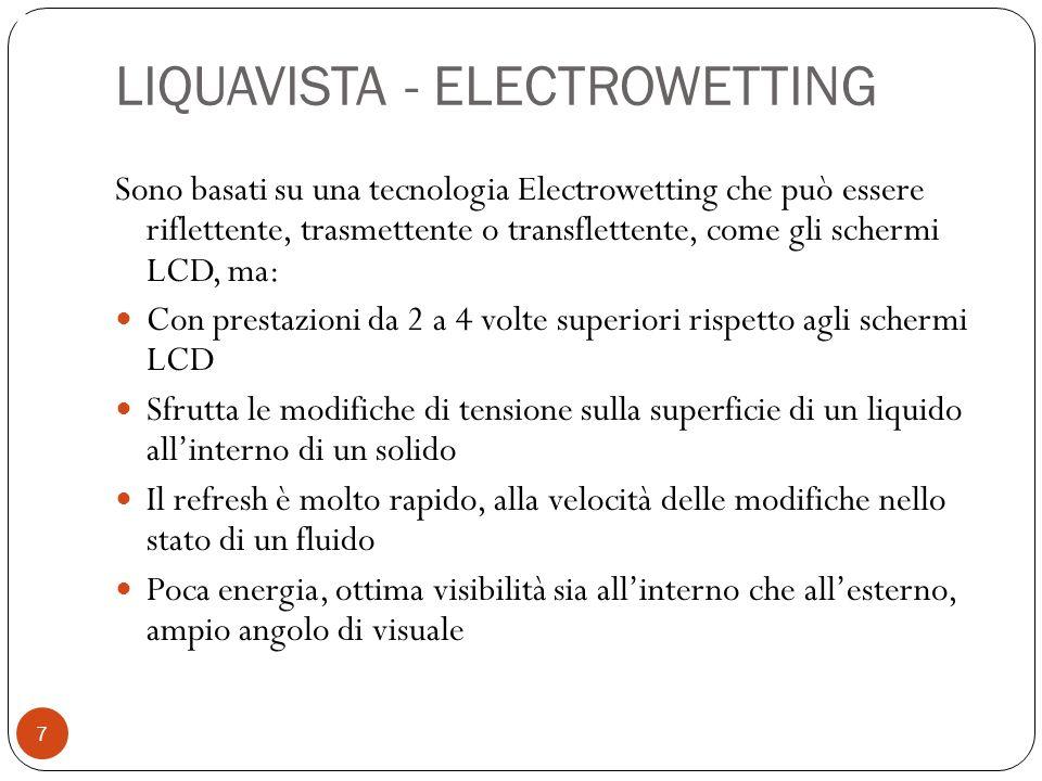 LIQUAVISTA - ELECTROWETTING
