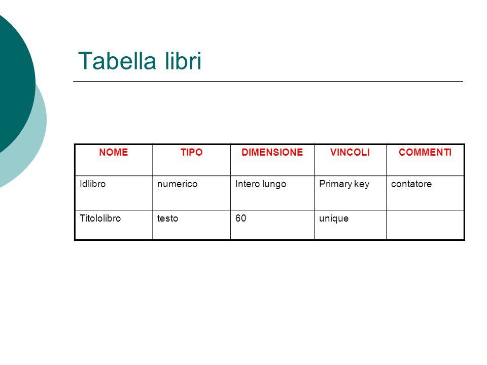 Tabella libri NOME TIPO DIMENSIONE VINCOLI COMMENTI Idlibro numerico