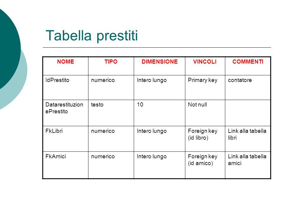 Tabella prestiti NOME TIPO DIMENSIONE VINCOLI COMMENTI IdPrestito