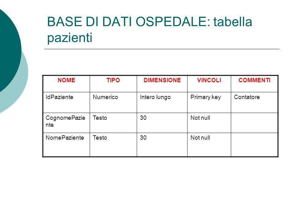 BASE DI DATI OSPEDALE: tabella pazienti