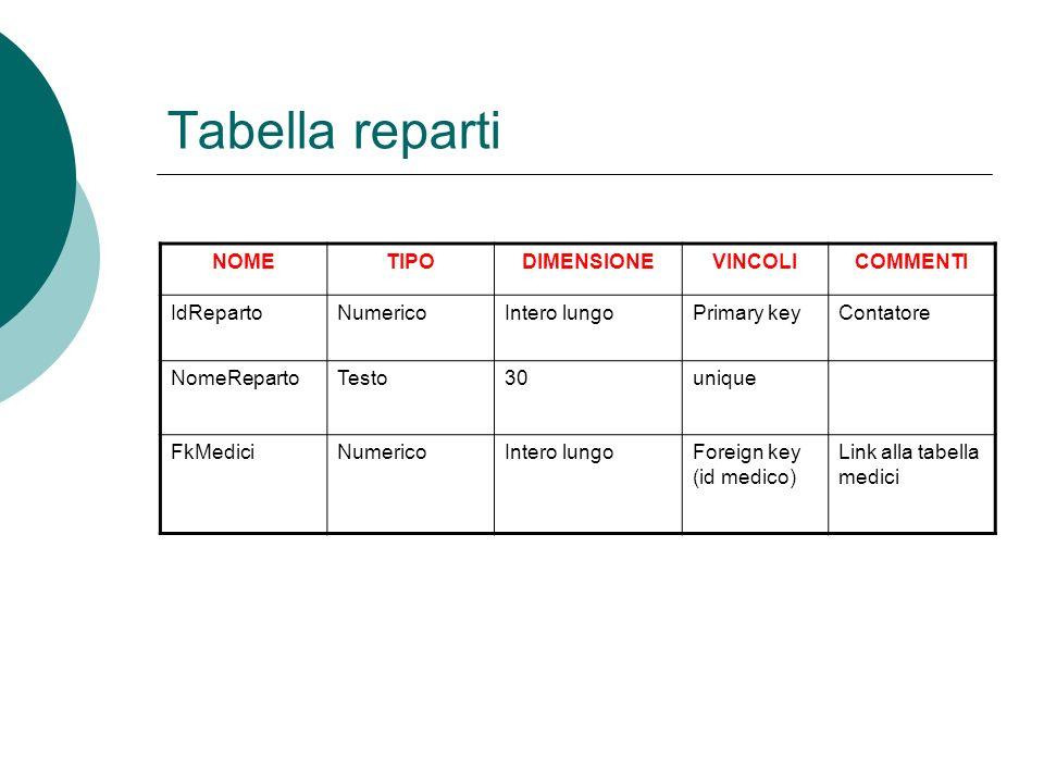 Tabella reparti NOME TIPO DIMENSIONE VINCOLI COMMENTI IdReparto