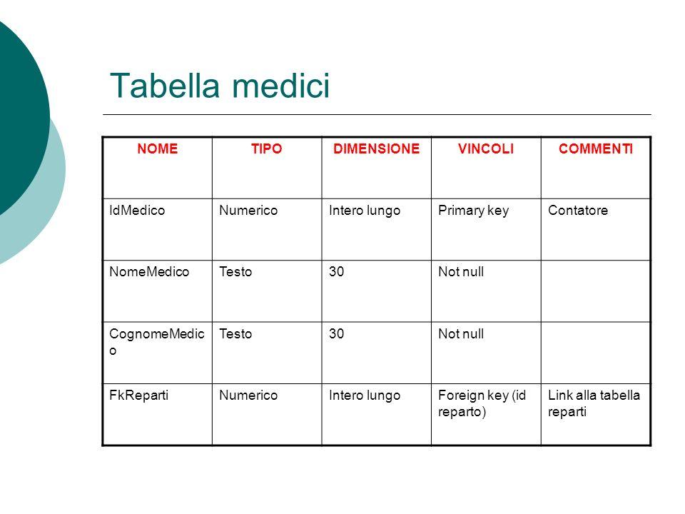 Tabella medici NOME TIPO DIMENSIONE VINCOLI COMMENTI IdMedico Numerico