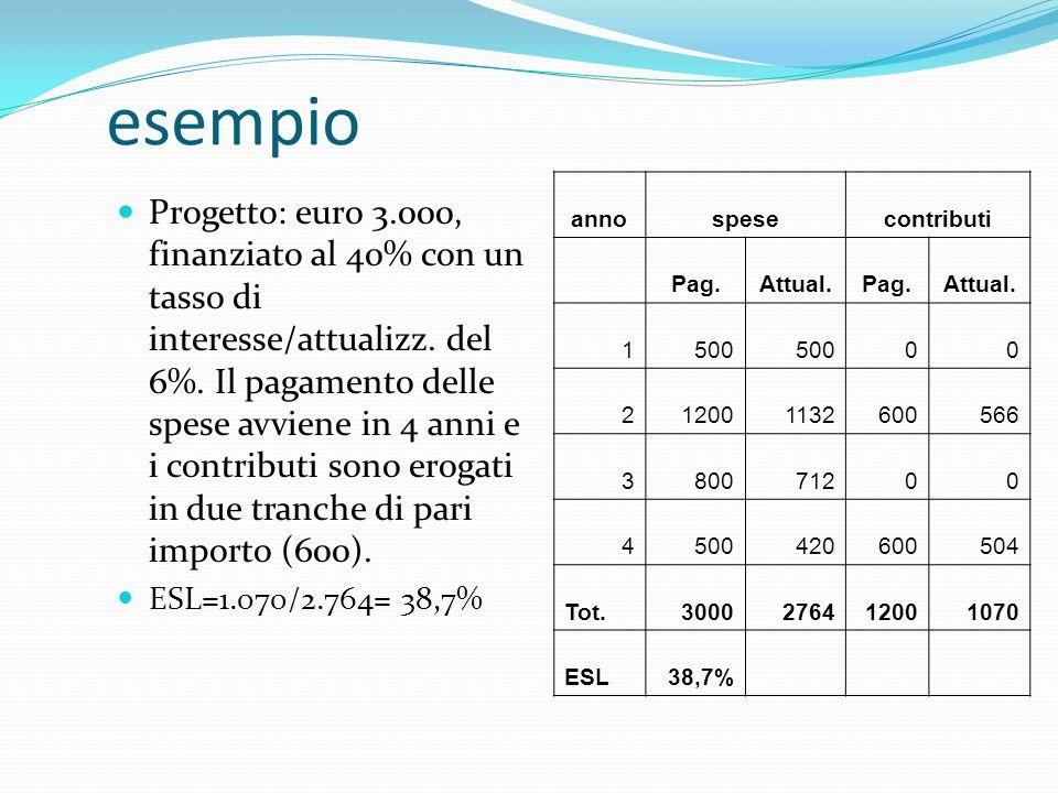 esempio anno. spese. contributi. Pag. Attual. 1. 500. 2. 1200. 1132. 600. 566. 3. 800.