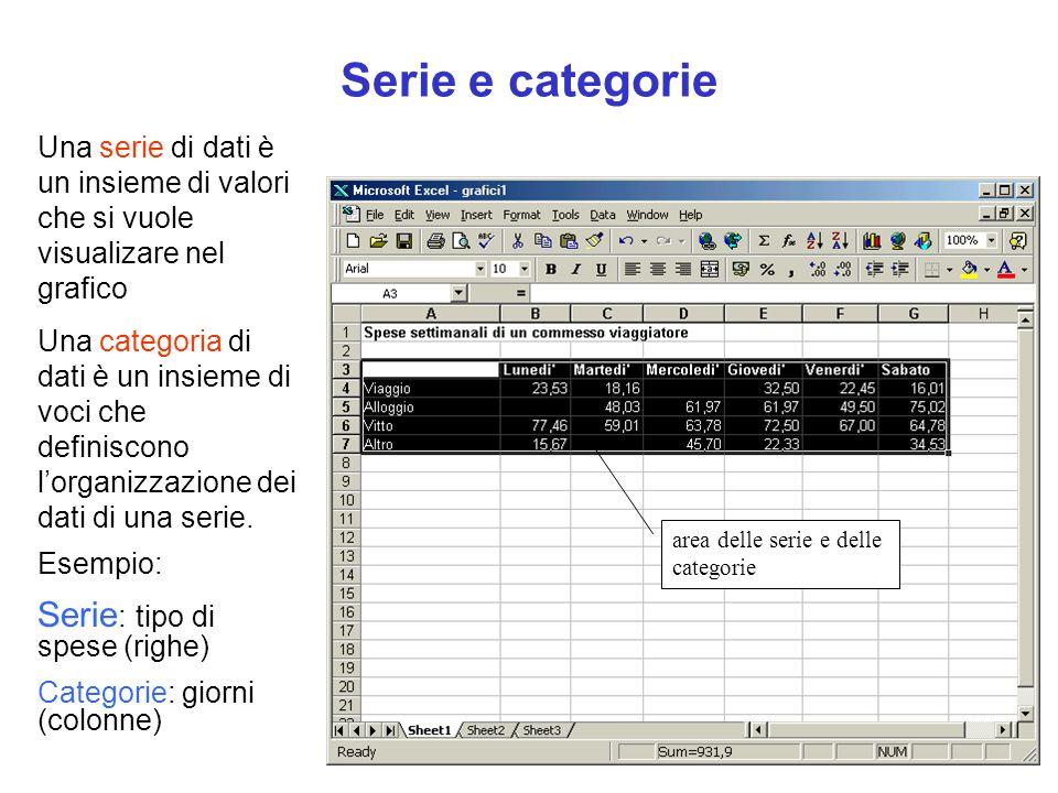 Serie e categorie Serie: tipo di spese (righe)