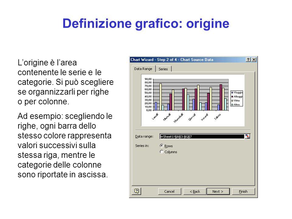 Definizione grafico: origine