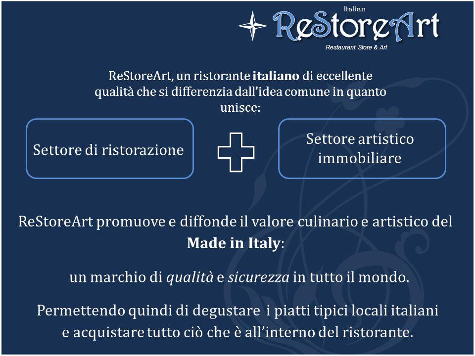 ReStoreArt l Settore artistico immobiliare Settore di ristorazione