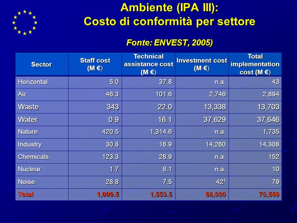 Ambiente (IPA III): Costo di conformità per settore Fonte: ENVEST, 2005)