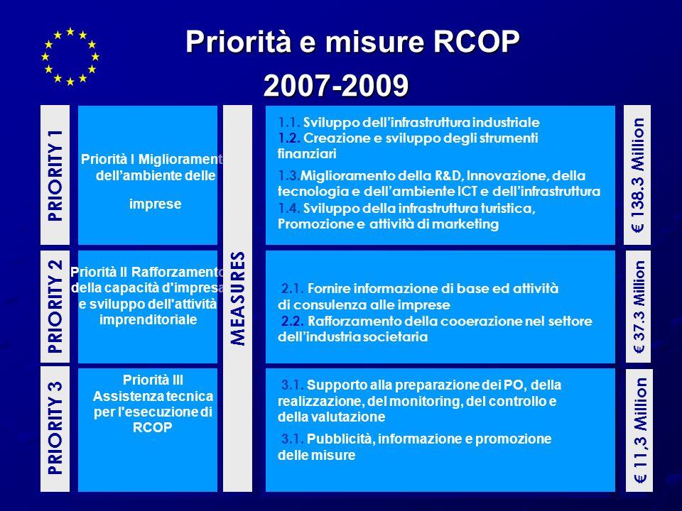 Priorità e misure RCOP 2007-2009 PRIORITY 1 MEASURES PRIORITY 2