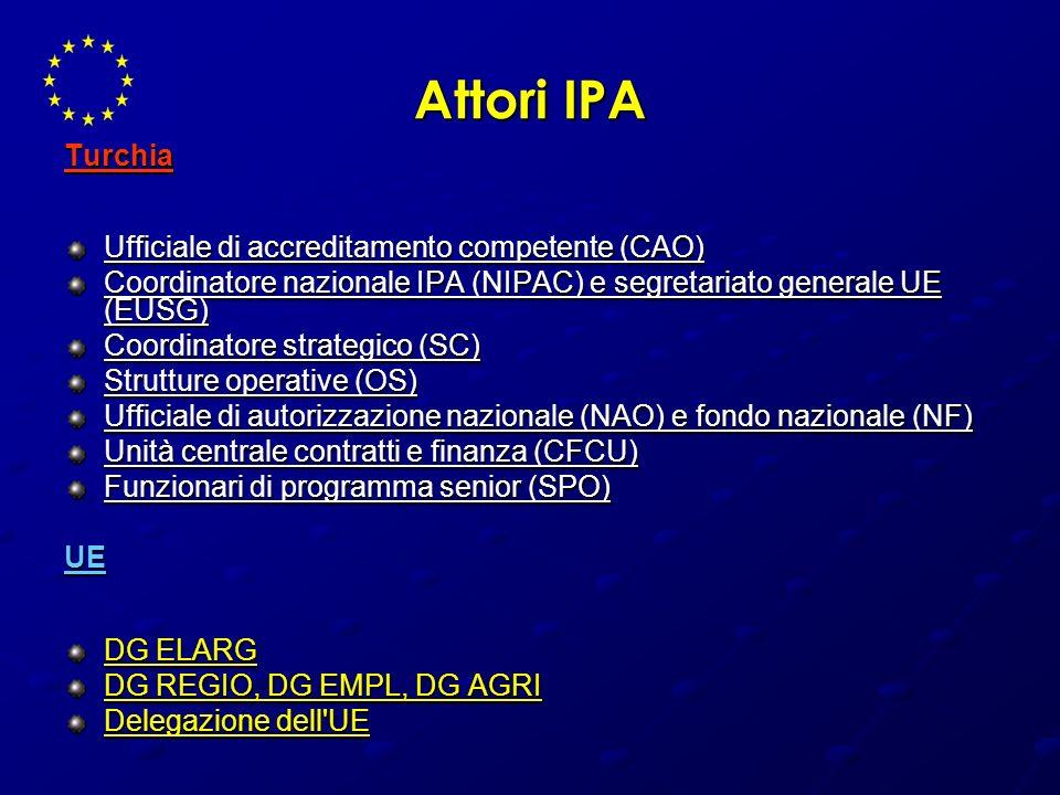 Attori IPA Turchia Ufficiale di accreditamento competente (CAO)