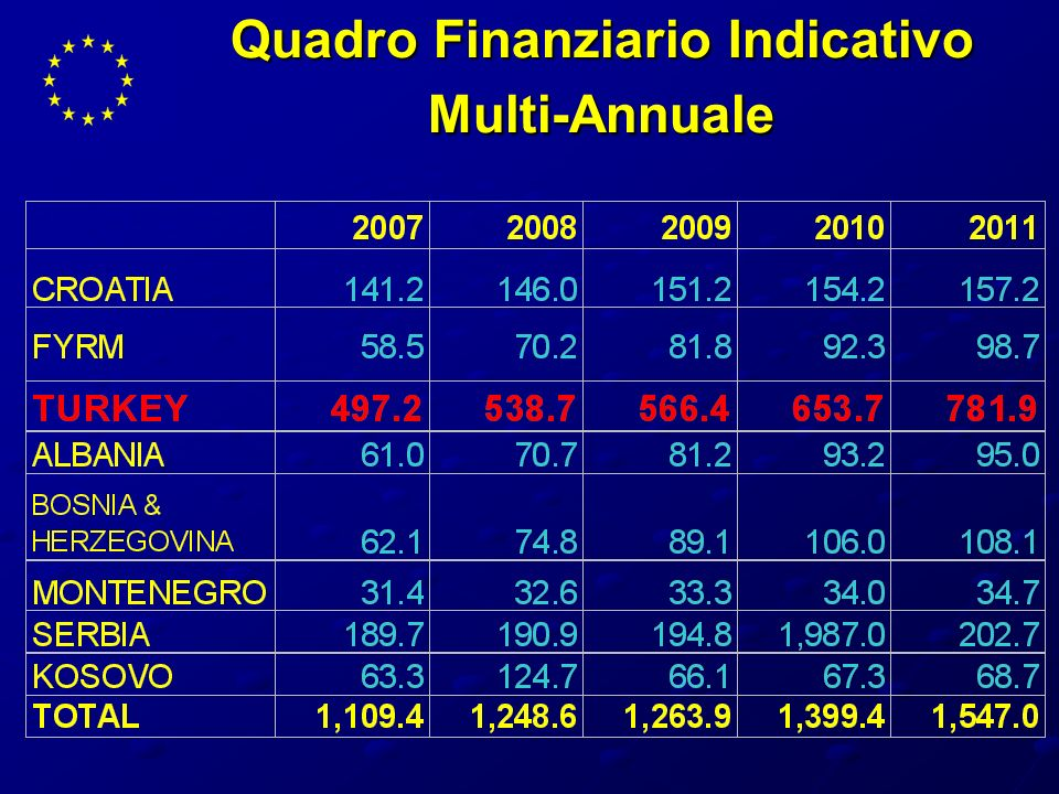 Quadro Finanziario Indicativo Multi-Annuale