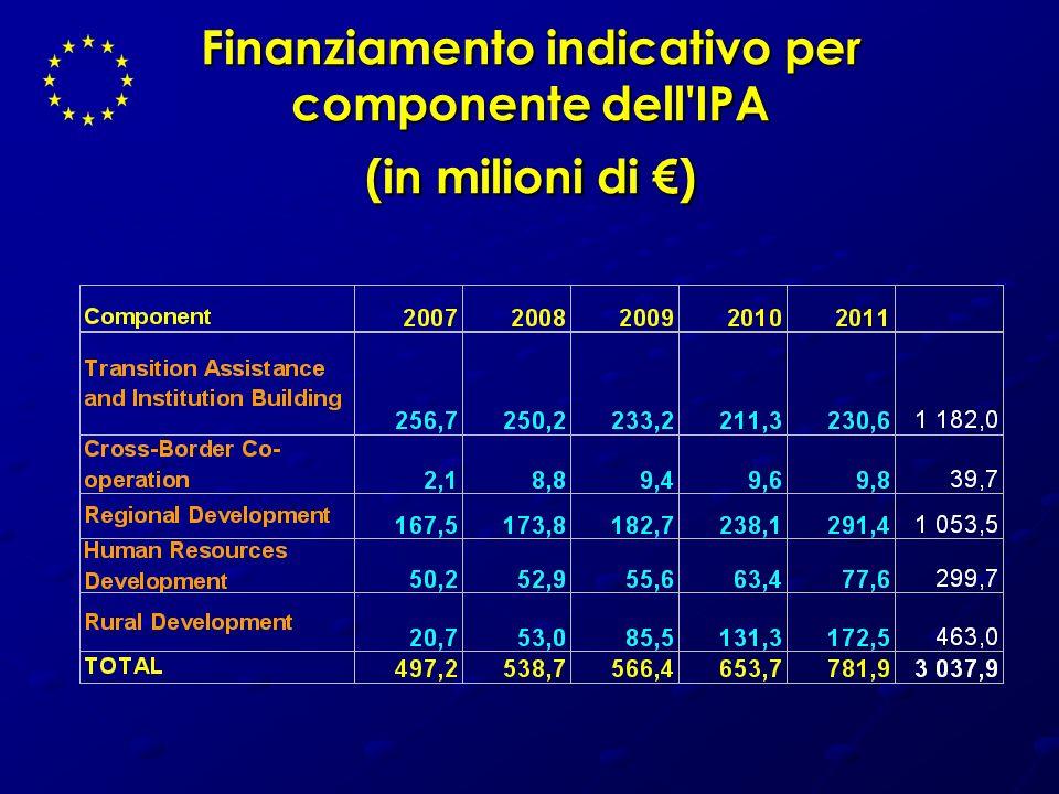 Finanziamento indicativo per componente dell IPA (in milioni di €)