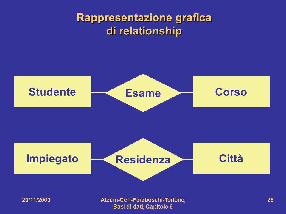 Rappresentazione grafica di relationship