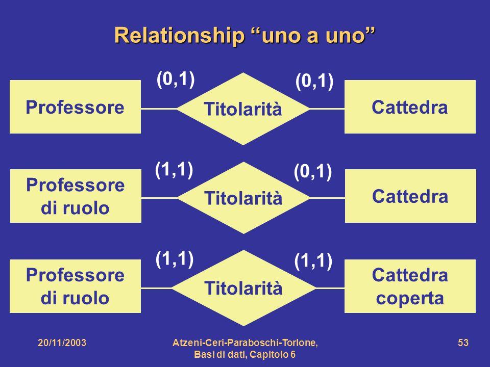 Relationship uno a uno