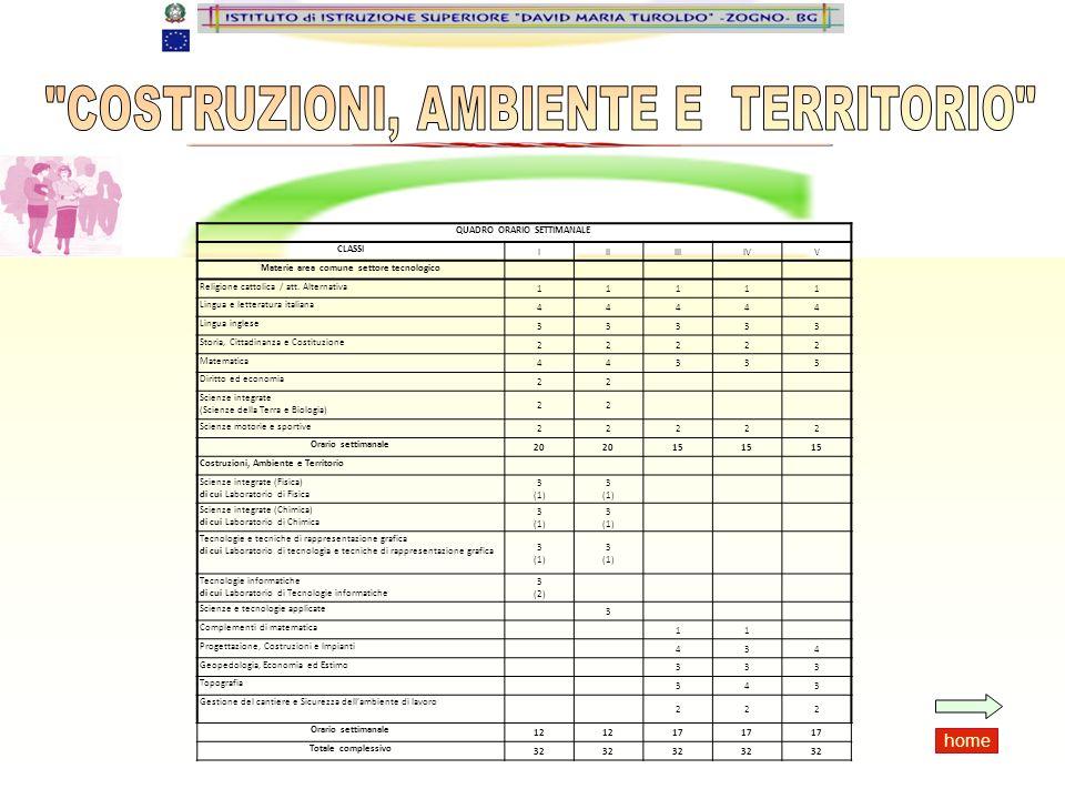 QUADRO ORARIO SETTIMANALE Materie area comune settore tecnologico