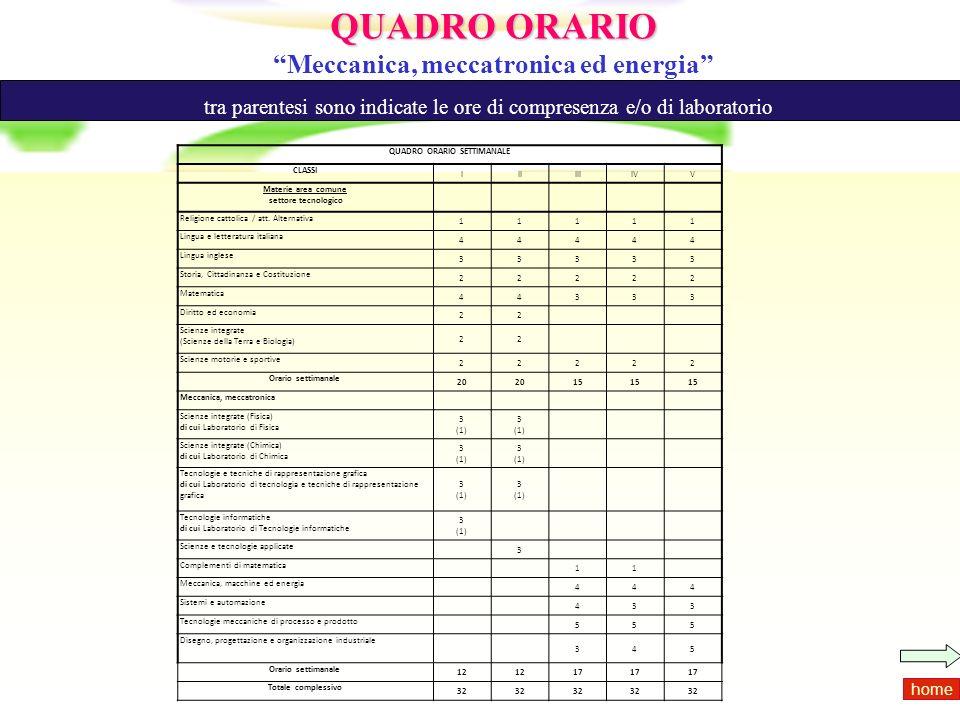 QUADRO ORARIO Meccanica, meccatronica ed energia