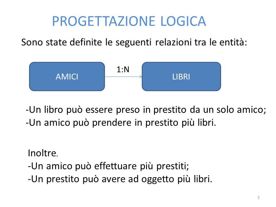 PROGETTAZIONE LOGICA Sono state definite le seguenti relazioni tra le entità: AMICI. 1:N. LIBRI.