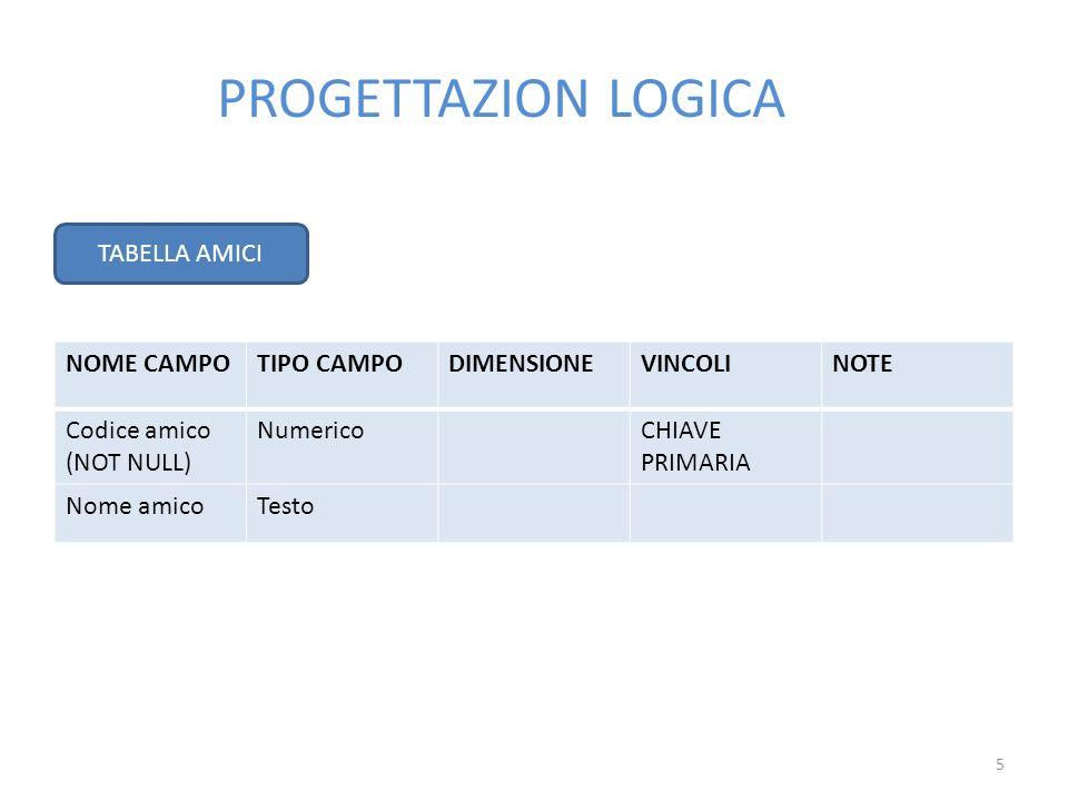 PROGETTAZION LOGICA TABELLA AMICI NOME CAMPO TIPO CAMPO DIMENSIONE