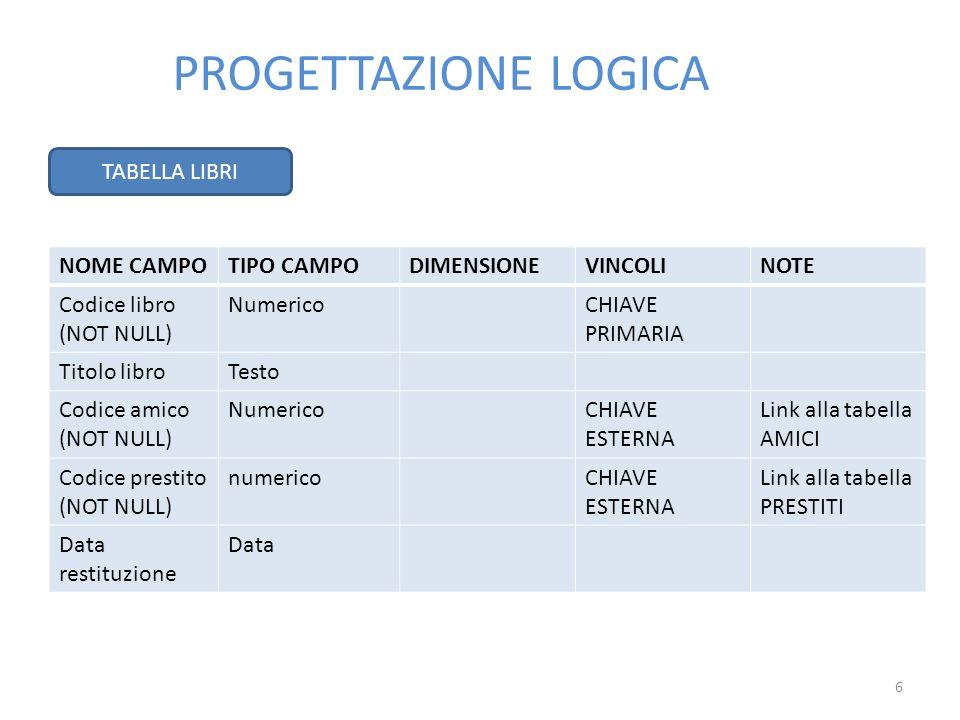 PROGETTAZIONE LOGICA TABELLA LIBRI NOME CAMPO TIPO CAMPO DIMENSIONE