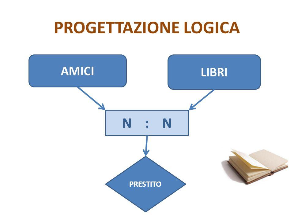 PROGETTAZIONE LOGICA AMICI LIBRI N : N PRESTITO