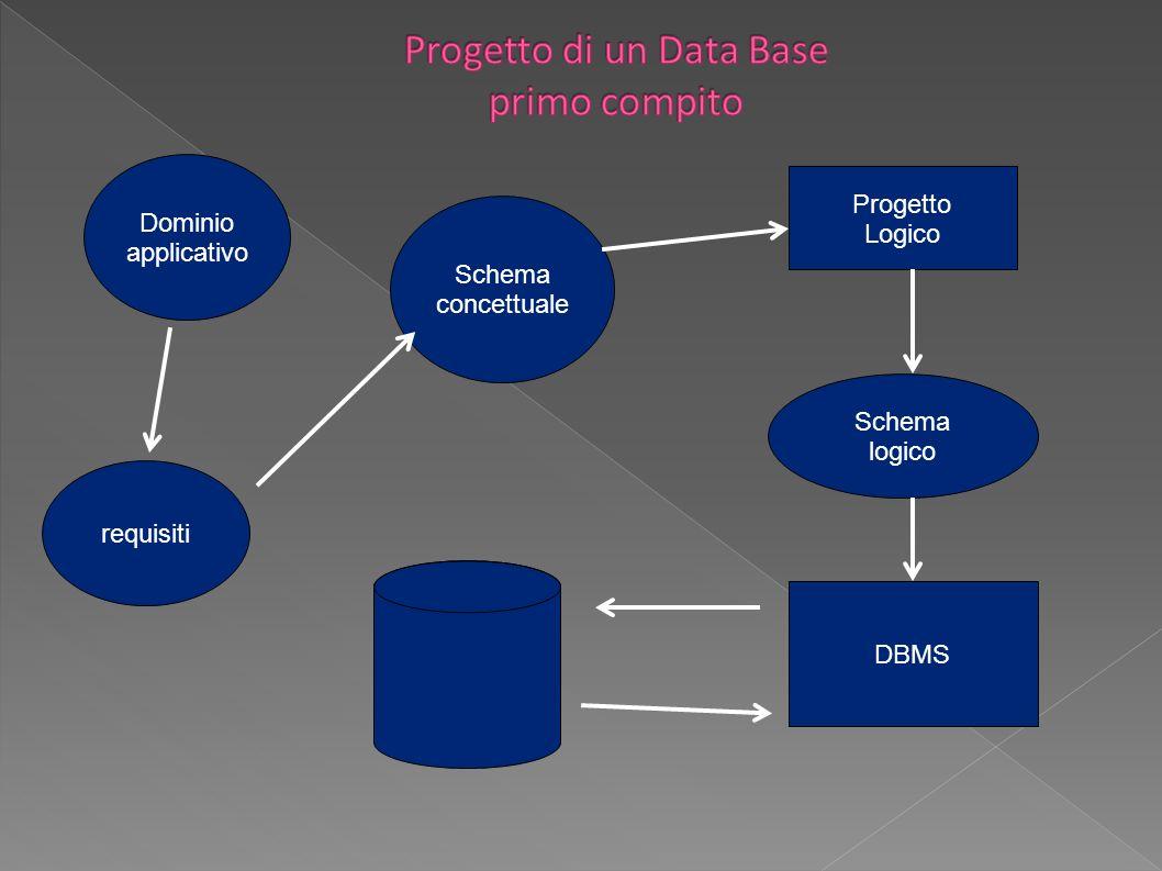 Progetto di un Data Base primo compito