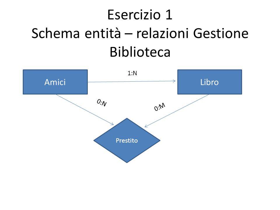 Esercizio 1 Schema entità – relazioni Gestione Biblioteca