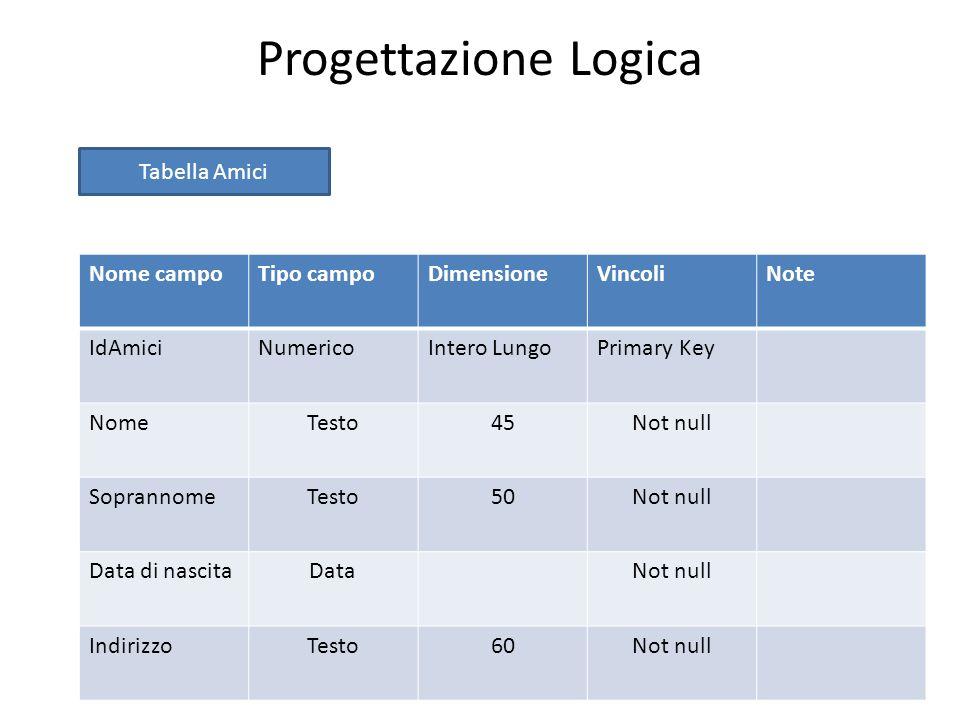 Progettazione Logica Tabella Amici Nome campo Tipo campo Dimensione