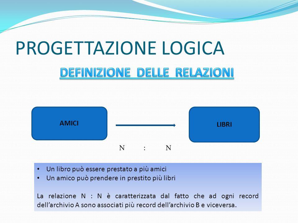 PROGETTAZIONE LOGICA DEFINIZIONE DELLE RELAZIONI AMICI LIBRI N : N