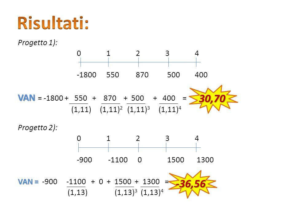 Risultati: 30,70 -36,56 VAN = -1800 + 550 + 870 + 500 + 400 =