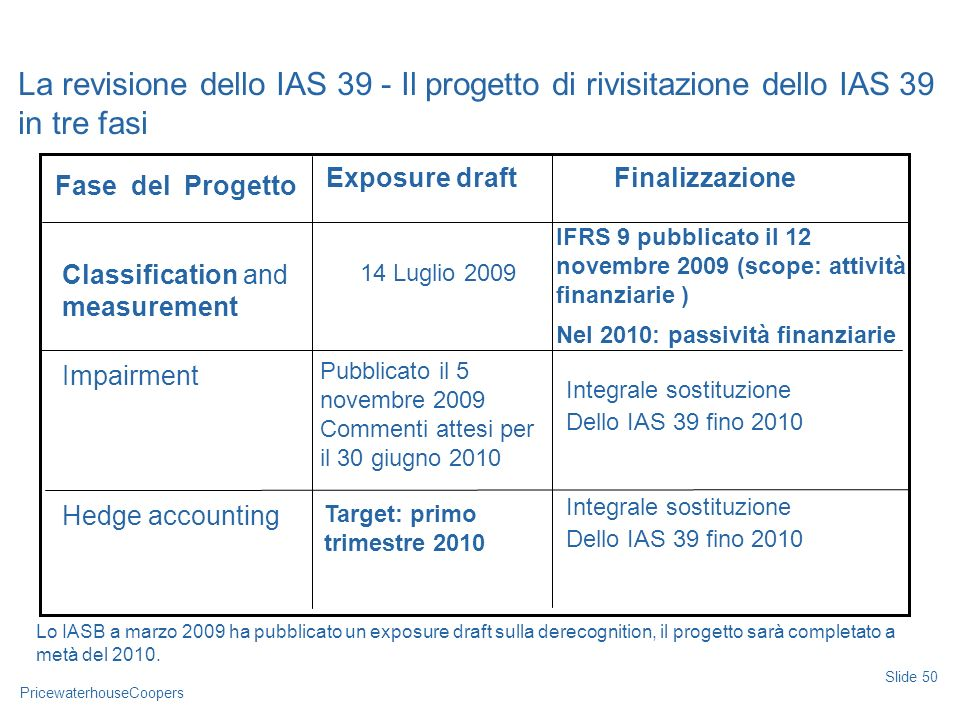 Date La revisione dello IAS 39 - Il progetto di rivisitazione dello IAS 39 in tre fasi. Exposure draft.