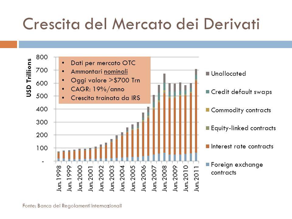 Crescita del Mercato dei Derivati