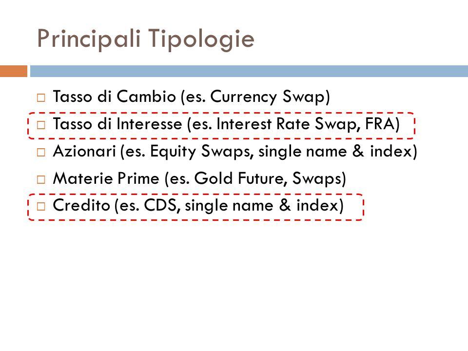 Principali Tipologie Tasso di Cambio (es. Currency Swap)