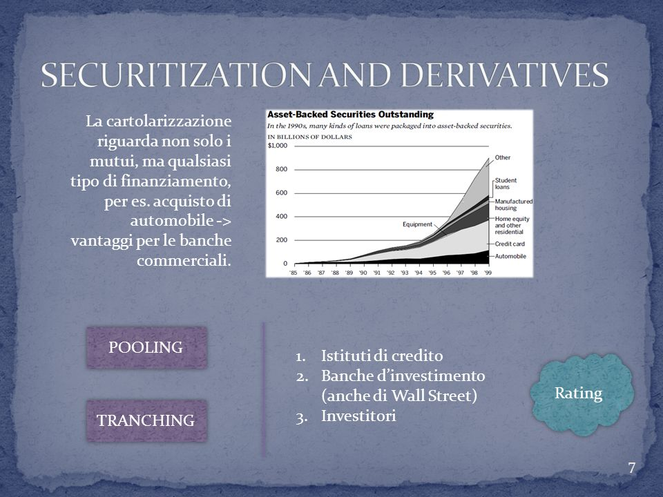 SECURITIZATION AND DERIVATIVES
