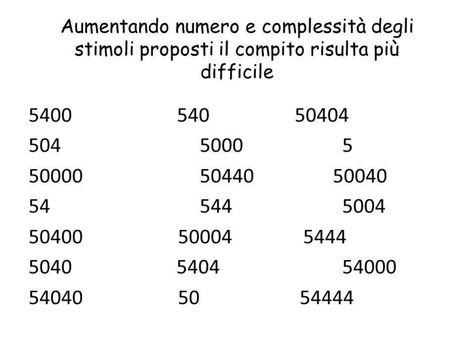 Aumentando numero e complessità degli stimoli proposti il compito risulta più difficile