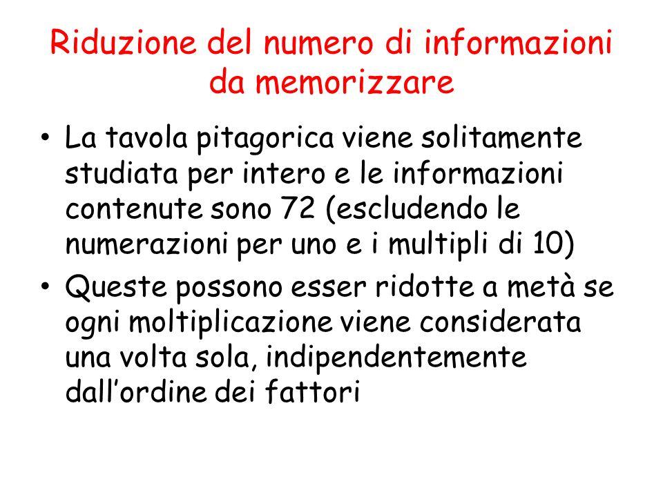 Riduzione del numero di informazioni da memorizzare