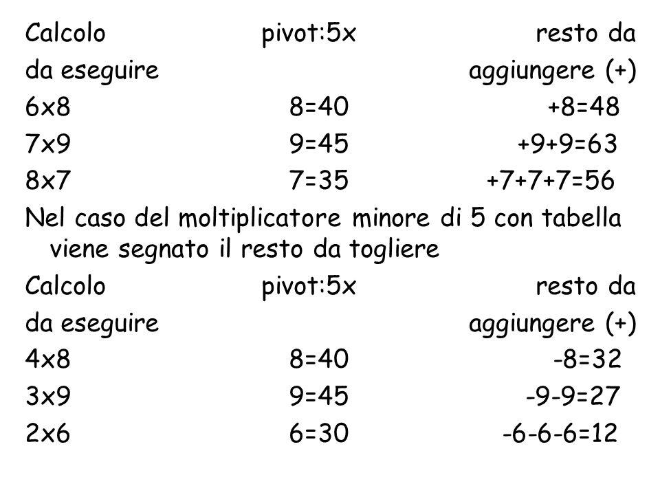 Calcolo pivot:5x resto da