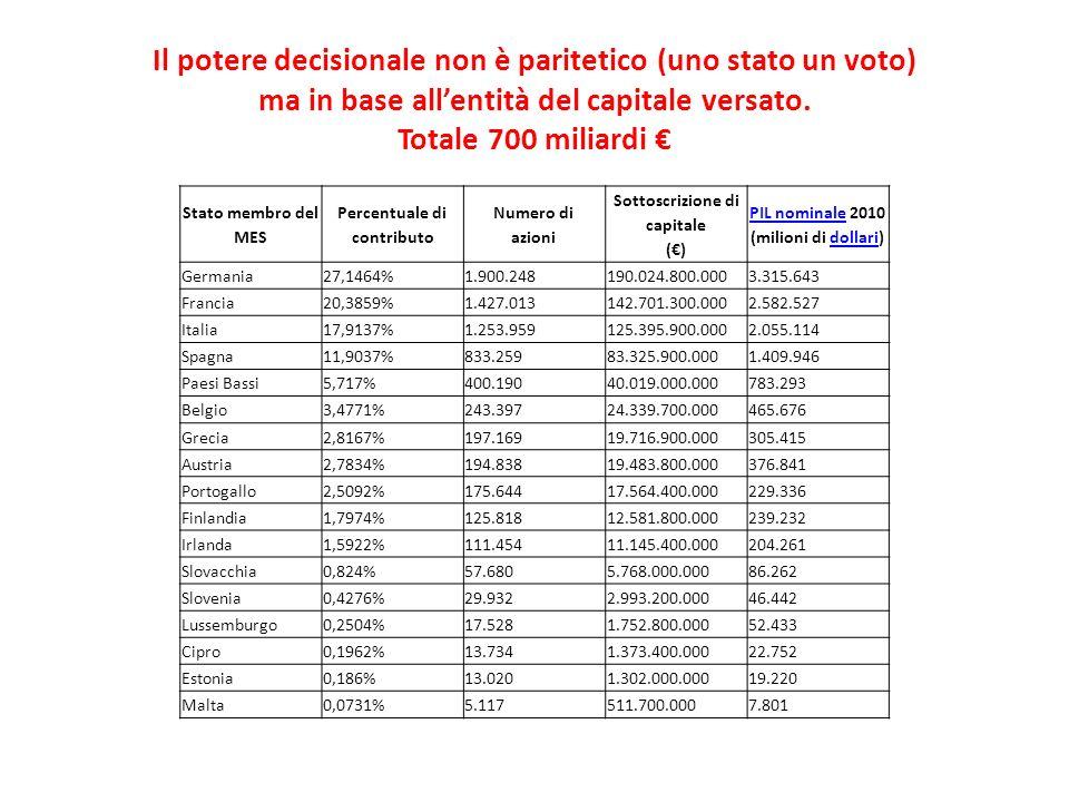 Il potere decisionale non è paritetico (uno stato un voto) ma in base all'entità del capitale versato. Totale 700 miliardi €