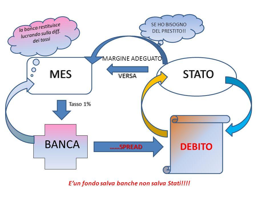 E'un fondo salva banche non salva Stati!!!!