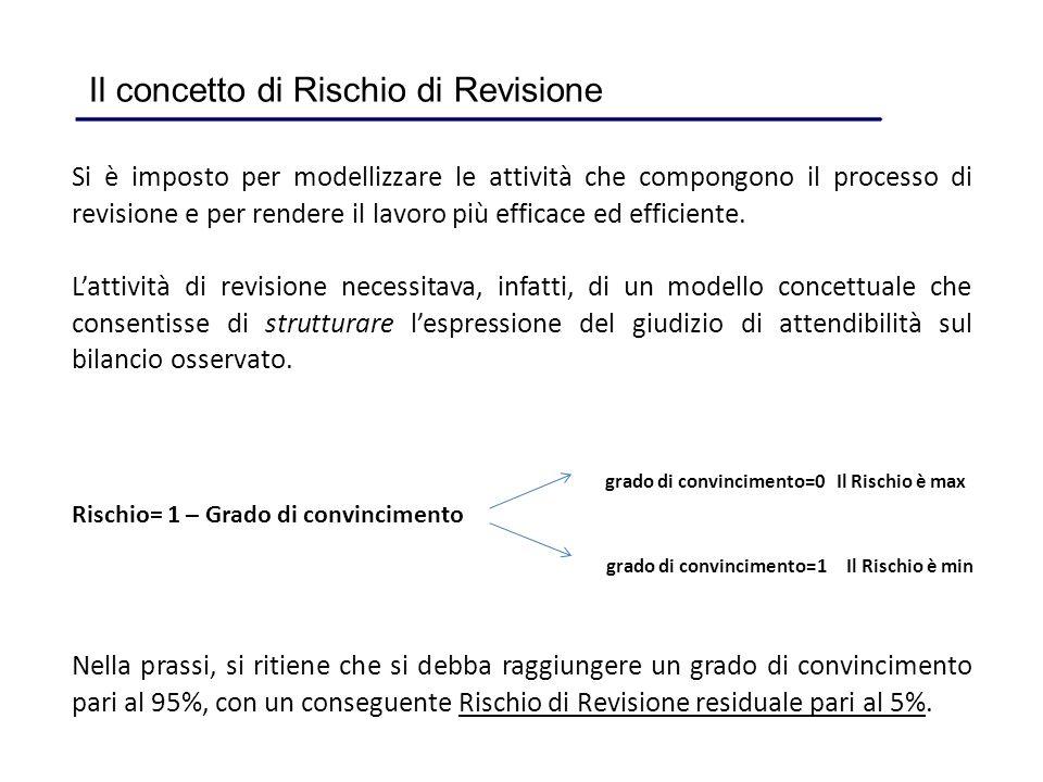 Il concetto di Rischio di Revisione