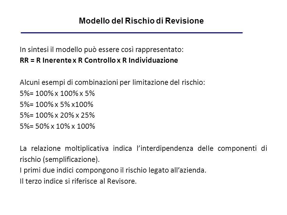 Modello del Rischio di Revisione