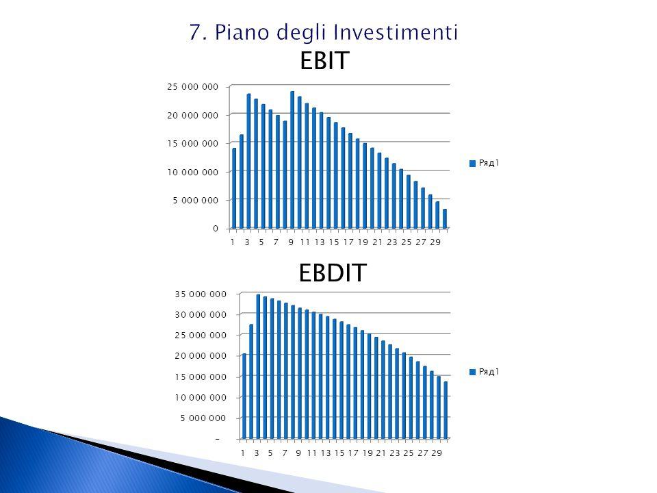 7. Piano degli Investimenti